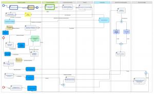 Схема движения Заказа и документооборот в рамках Заказа