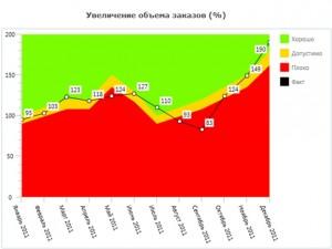 Uрафическое представление данных в виде диаграмм и таблиц
